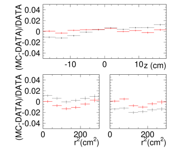 Hit rate difference, (MC-DATA)/DATA, for barrel (upper), top (left lower), and bottom (right lower). Black (dashed) shows