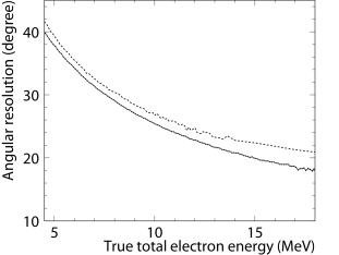 The solid line shows the angular resolution of SK-III as a function of the true total electron energy, while the dashed line shows that of SK-I.