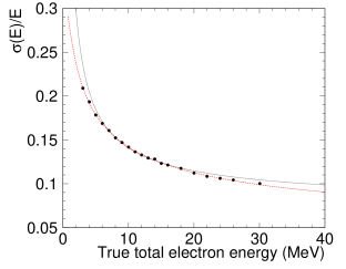 Energy resolution function obtained by electron MC simulation. Black points show one standard deviation for a Gaussian fit of the MC simulation divided by the true total electron energy, while the red (dashed) line shows a fit to a polynomial function. The black (dotted) line shows SK-I energy resolution.