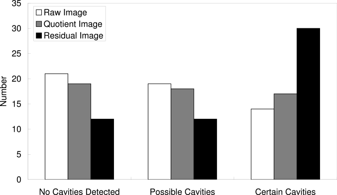 Number of mock data sets identified as harboring certain, possible, or no cavities based on the unprocessed mock images (empty bars), quotient images (grey), and on the residual images from model fitting (black).