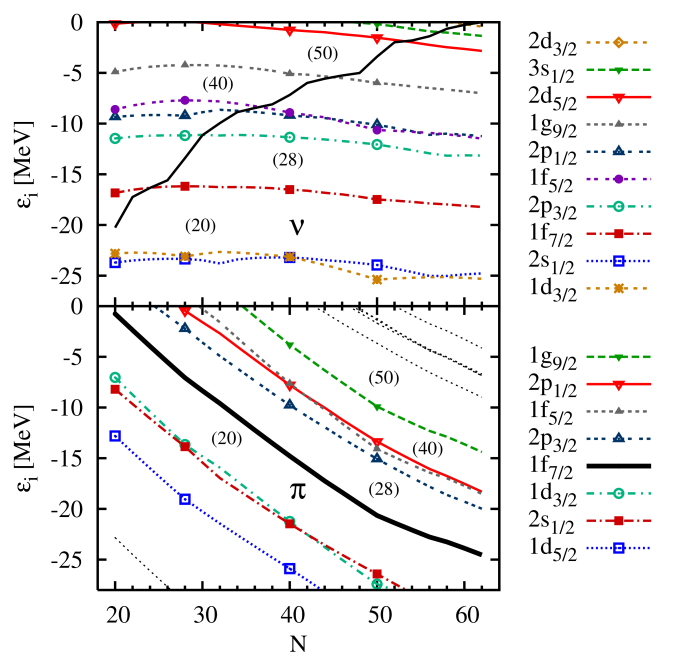 (Color online) Single-particle spectra of neutrons (upper panel) and protons (lower panel) for the chain of Ni isotopes, as obtained with the parameterization T22 with vanishing combined