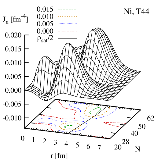 (Color online) Radial component of the neutron spin-orbit current for the chain of Ni isotopes, plotted against radius and neutron number