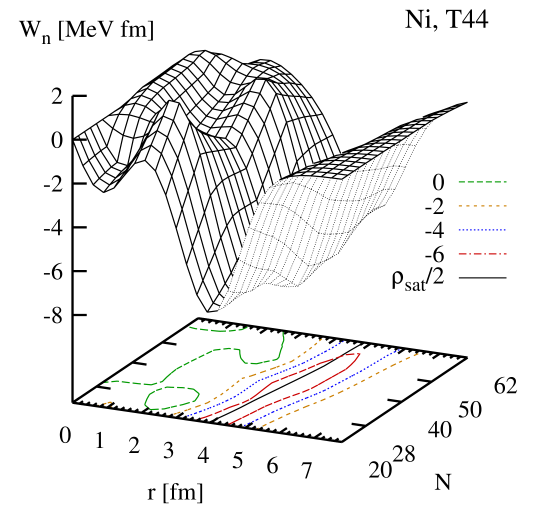 (Color online) Total neutron spin-orbit potential for the chain of Ni isotopes as obtained with the parameterization T44. The solid line on the base plot indicates the radius where the isoscalar density