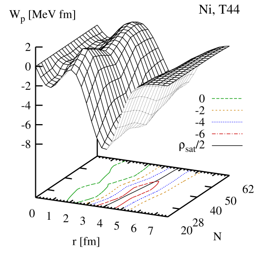 (Color online) Total proton spin-orbit potential for the chain of Ni isotopes as obtained with the parameterization T44. The solid line on the base plot indicates the radius where the isoscalar density