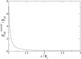 Ratio of the numerical to theoretical chameleon-mediated force on a test particle in the exterior of the object.