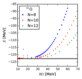Ground-state energies in CCSD approximation for
