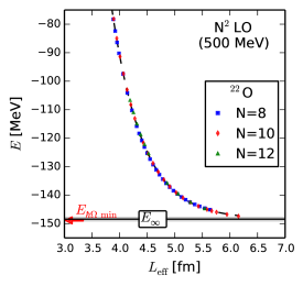 (Color online) Ground-state energies (CCSD approximation) for