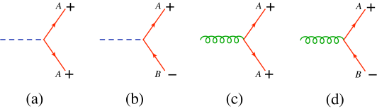 These vertices all vanish, as explained in the text. This fact allows us to avoid scalar exchange and control the flow of fermion flavor.