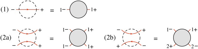 The possible fermion-line configurations for amplitudes with one fermion line, case (1), or two fermion lines, cases (2a) and (2b).