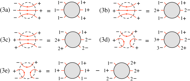The possible fermion-line configurations for amplitudes with three fermion lines.
