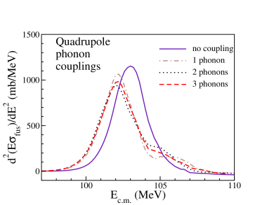 (Color online) Coupled-channels calculations of barrier distributions in