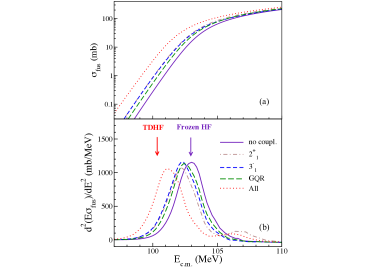 (Color online) Coupled-channels calculations of (a) fusion cross-sections and (b) barrier distributions in