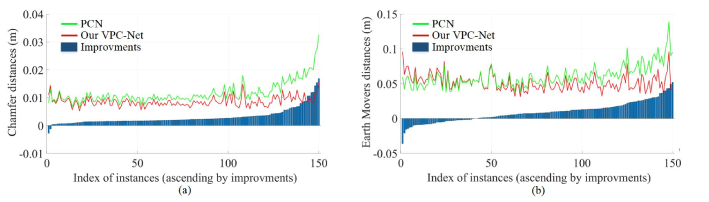 Comparisons between quantitative results of (a) PCN and (b) VPC-Net.