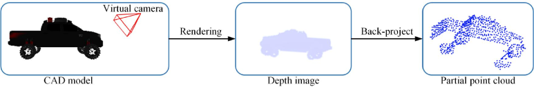 The pipeline of partial inputs generation.