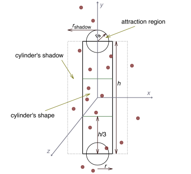 A two-dimensional projection of a cylinder (solid rectangle) with its shadow (dashed lines) within a pattern of galaxies (points). The attraction regions are shown as spheres. The exact shape of the cylinder, its shadow, and the attraction regions depend on the model parameters.