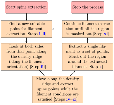 Flow chart that outlines the filament spine extraction algorithm. See Sect.