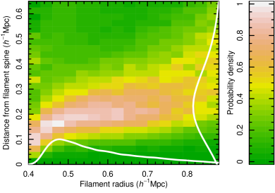 The distribution of galaxy distances from filament spines. The distribution is shown as a function of the radius of the cylinder the galaxy belongs to. The radius of the cylinder roughly defines the filament scale. The marginal distributions are shown as white lines along the axes of the figure. The figure clearly illustrates that galaxies are located close to filament spines.