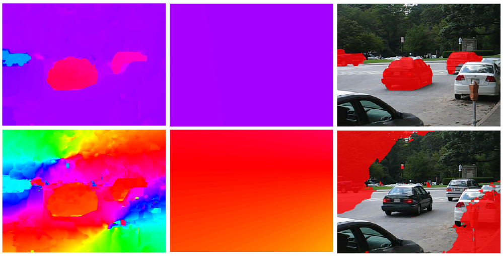 Top row: robust initialisation with RANSAC. Bottom row: using Bruss and Horn's method directly on the entire image. Left to right: flow angles of translational flow, flow angles of estimated background translation and segmentation. Note that without RANSAC the estimated background translation is the best fit for the car instead of background