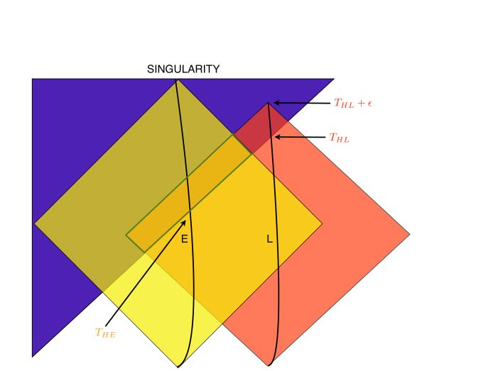 This diagram shows both E and L and their overlap. Since the time spanned is of order the Page time, the radius of the horizon (boundary of the blue region) changes between the times at which the two trajectories cross it. The overlap