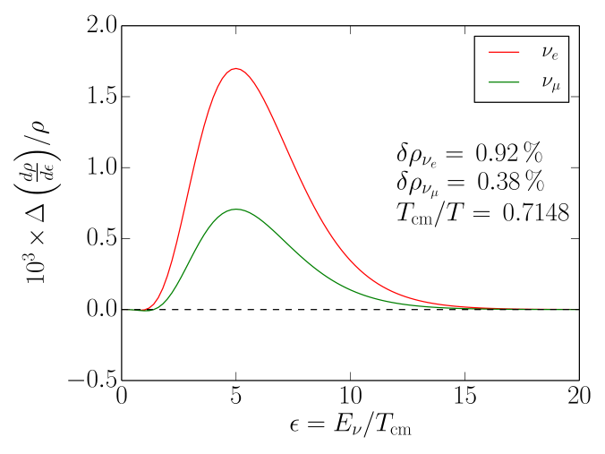 (Color online) The normalized change in the differential energy density [Eq.(