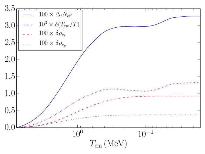 (Color online) Quantities related to energy density and temperature are plotted against the comoving temperature parameter. The blue solid curve shows the change in