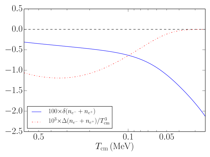 (Color online) Quantities related to charged lepton number density are plotted against the comoving temperature parameter. The blue solid curve is the relative change in the sum of positron and electron number densities as calculated in Eq.(