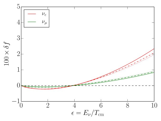 (Color online) The change in the neutrino occupation probabilities relative to the equilibrium distributions as a function of