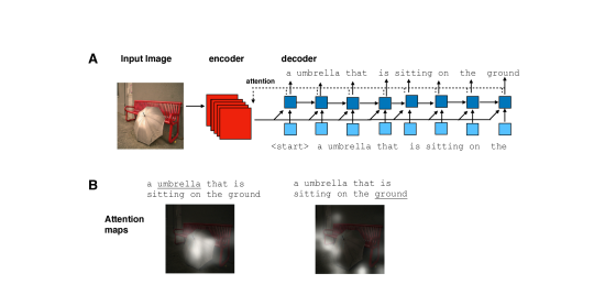 A neural architecture for caption generation