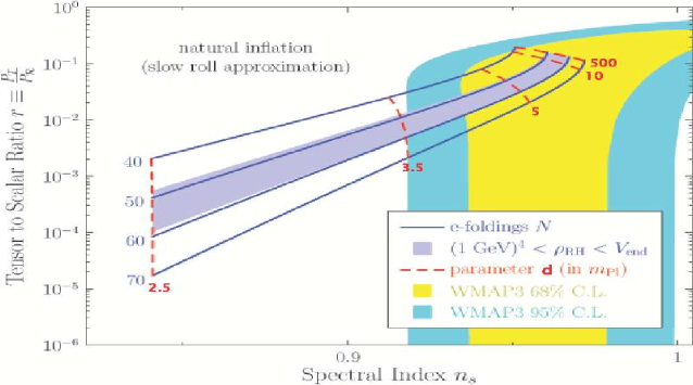 WMAP3 data and the predictions of natural inflation are shown in the