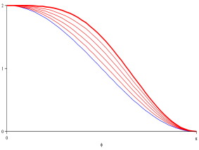 On the left: a cartoon of the hilltop inflation model. On the right: we show explicitly how the fine tune works. The potential (
