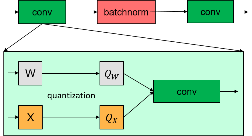 Typical block of quantized networks.
