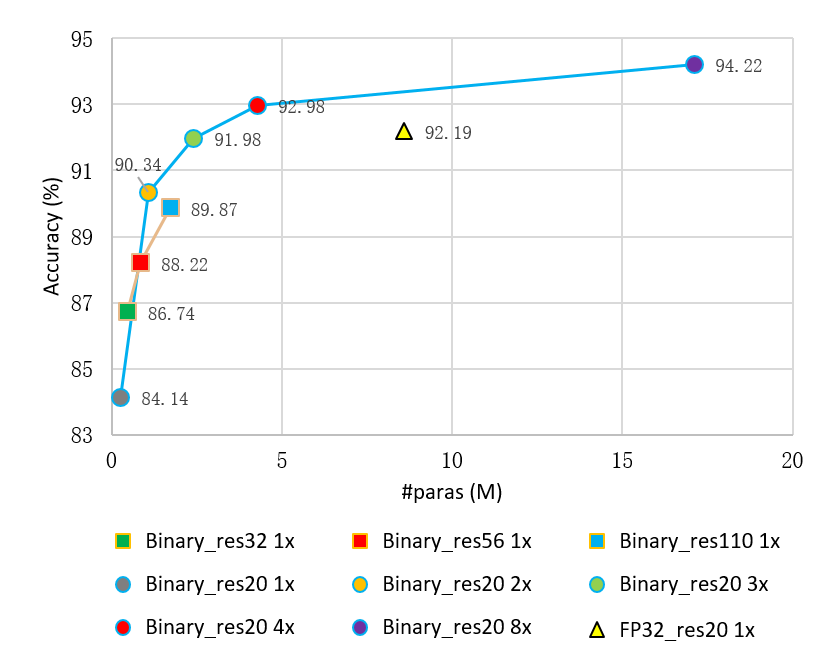 An illustration of the widened binary networks and deepened binary networks.