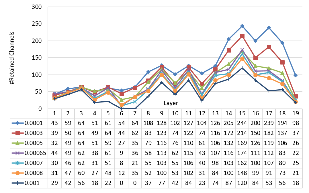 Network slimming results with different batch norm scale regularization