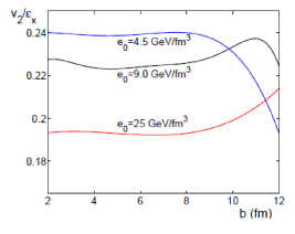 as a function of impact parameter