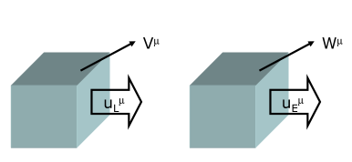 """A sketch of Landau and Eckart definitions of flow. Two boxes are fluid elements. There is a """"leak"""" current"""