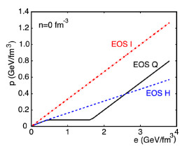 Some typical EoS in hydrodynamic models