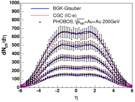 Pseudorapidity dependence of multiplicity from PHOBOS