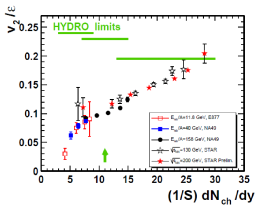 as a function of transverse multiplicity density compiled by NA49 Collaboration