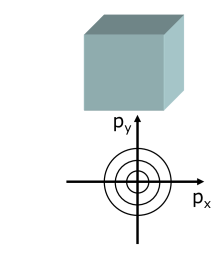 Fluid elements at rest and at a finite velocity in