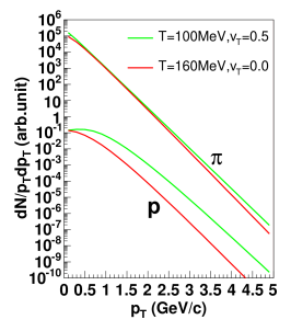 spectra for pions and protons from a thermal plus boost picture. See text for details.