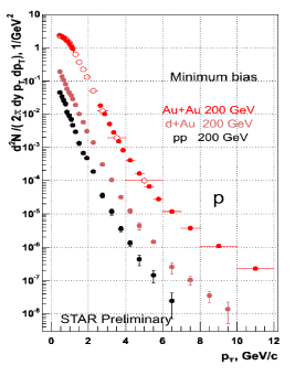 Proton spectrum for pp (black), dAu (pink) and AuAu (red) collisions. Adopted from a presentation file by O.Barannikova at Quark Matter 2005, Budapest, Hungary