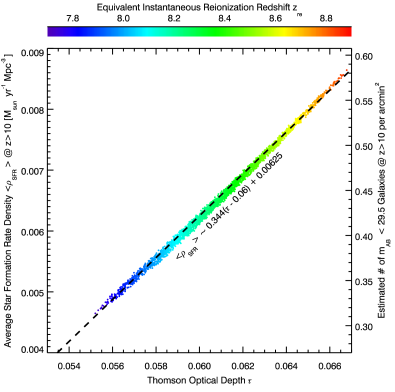 Correspondence between the Thomson optical depth, the equivalent instantaneous reionization redshift