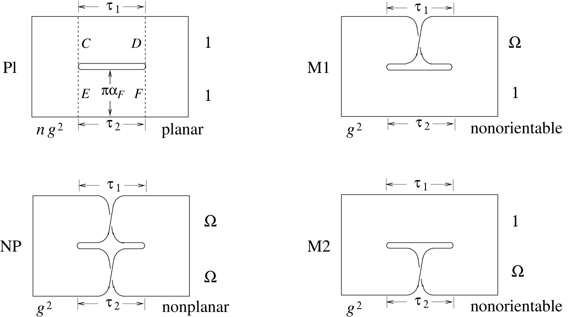 Four diagrams contributing to the one-loop 2-point amplitude. For tachyon external states, actually, only the configurations with