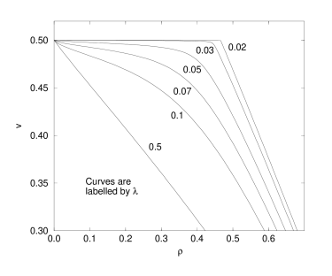 Velocity as a function of density for the MFM in the thermodynamic limit showing the effect of decreasing