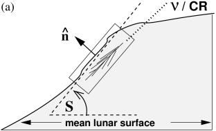 Surface roughness is described by the angular deviation
