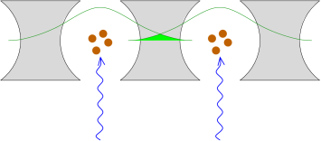 Our model consists of an array of cavities, where photon hopping occurs due to the overlap (shaded green) of the light modes (green lines) of adjacent cavities. Atoms in each cavity (brown), which are driven by external lasers (blue) give rise to an on site repulsion.