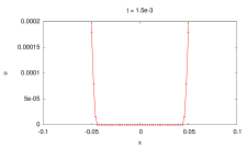 The one-dimensional lubrication-type problem. The close views of the numerical solution are shown at various time instants during the singularity development. The numerical solution is obtained by the cutoff method (without using regularization for
