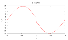 The one-dimensional lubrication-type problem. The close views of the third order derivative of the numerical solution are shown at various time instants during the singularity development. The numerical solution is obtained by the cutoff method (without using regularization for