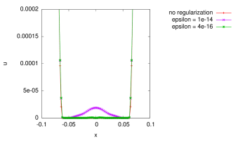 The one-dimensional lubrication-type problem with/without regularization. Numerical solutions at onset of singularity or at