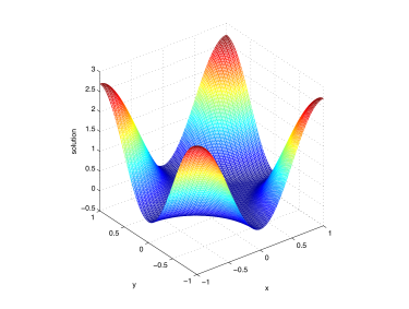 The two-dimensional lubrication problem. The solution is obtained with the cutoff method with a uniform mesh of size